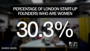 Stats of women start-ups in london/cbsnews.com